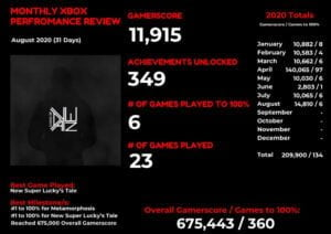 Monthly Games of DAYNE Performance Review – August 2020